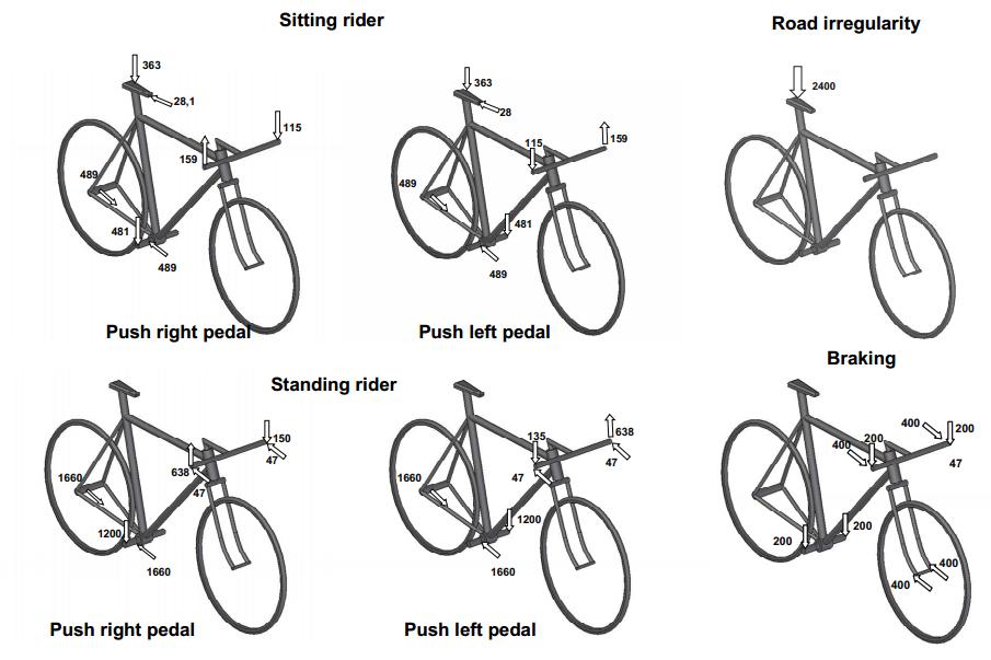 Analisi ad elementi finiti del telaio di una bicicletta